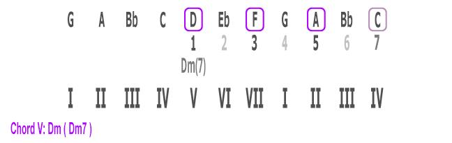 Chord V