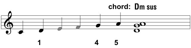 D minor sus chord