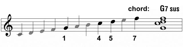 G7 sus chord