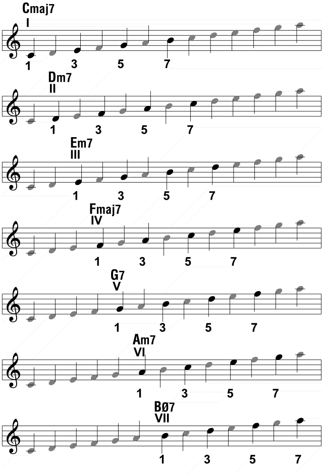 Jazz Rock amp Blues for Saxophone Players : chordscale from tamingthesaxophone.com size 640 x 940 png 21kB